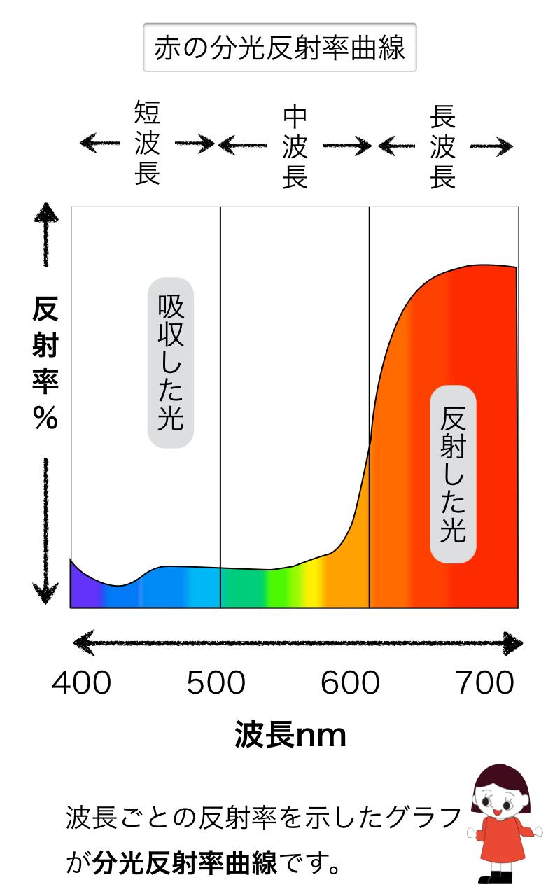 赤の反射率曲線