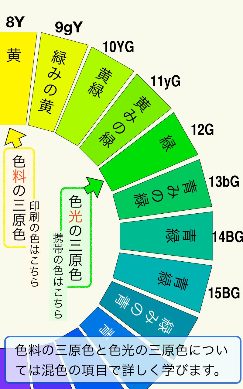 色相環を詳しく見る2