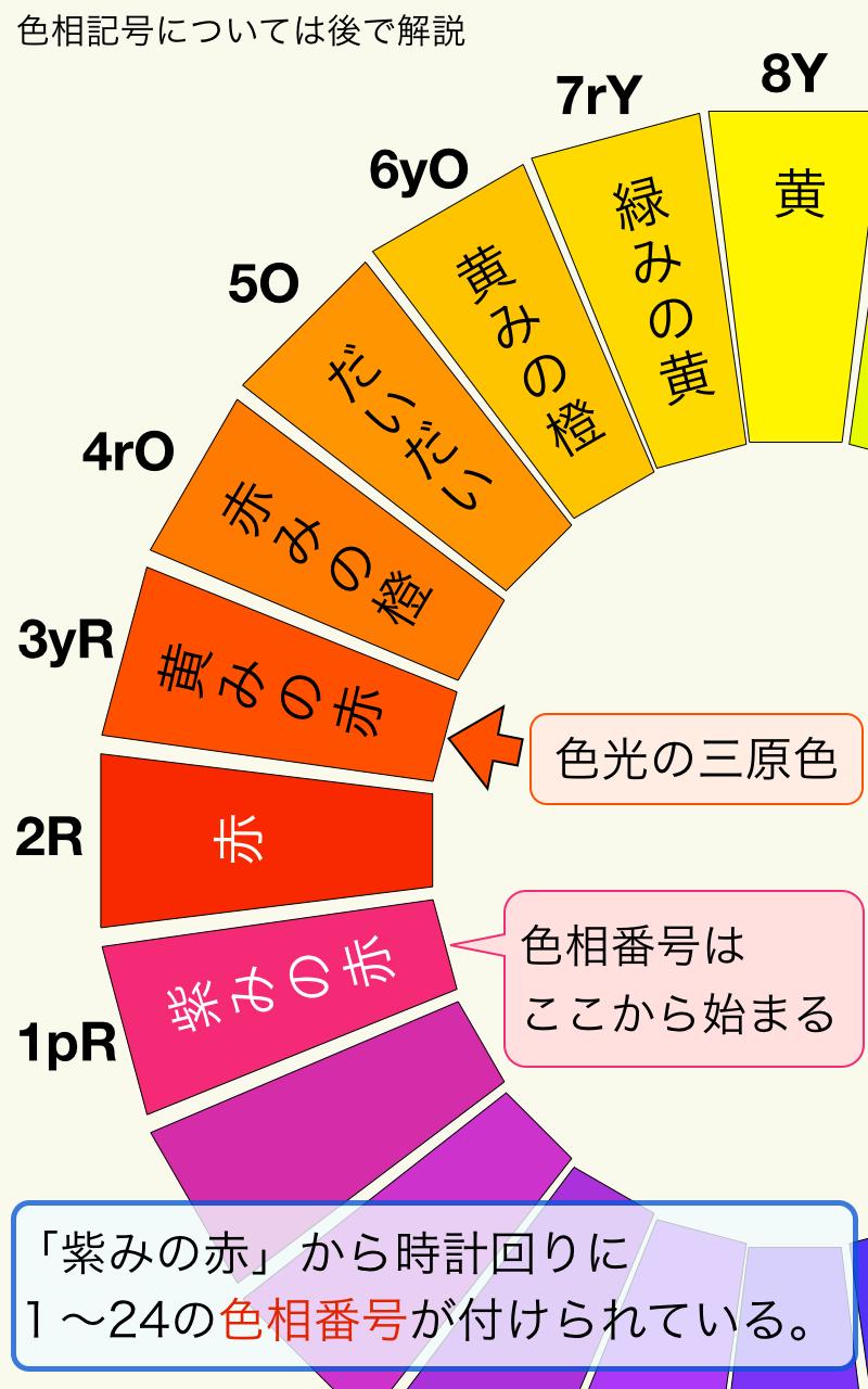 色相環を詳しく見る1