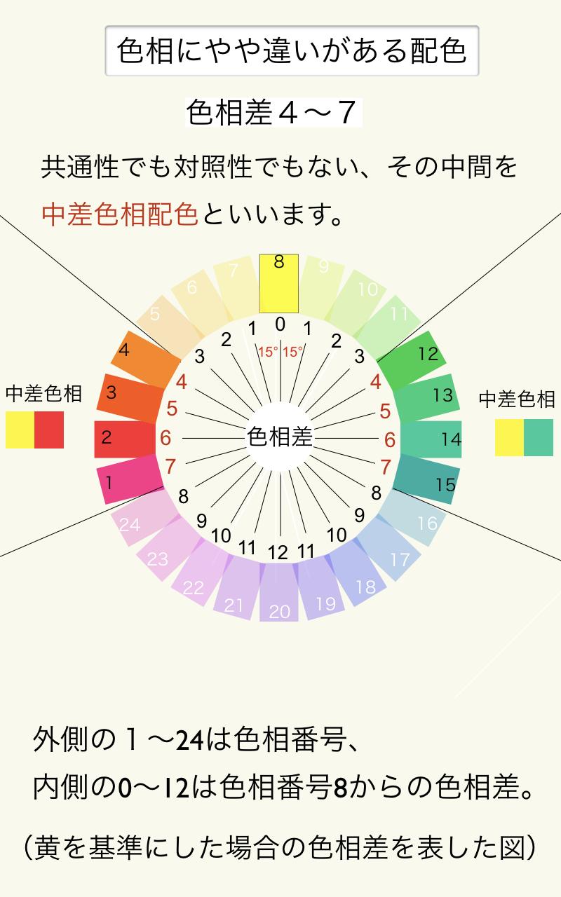 色相にやや変化のある配色