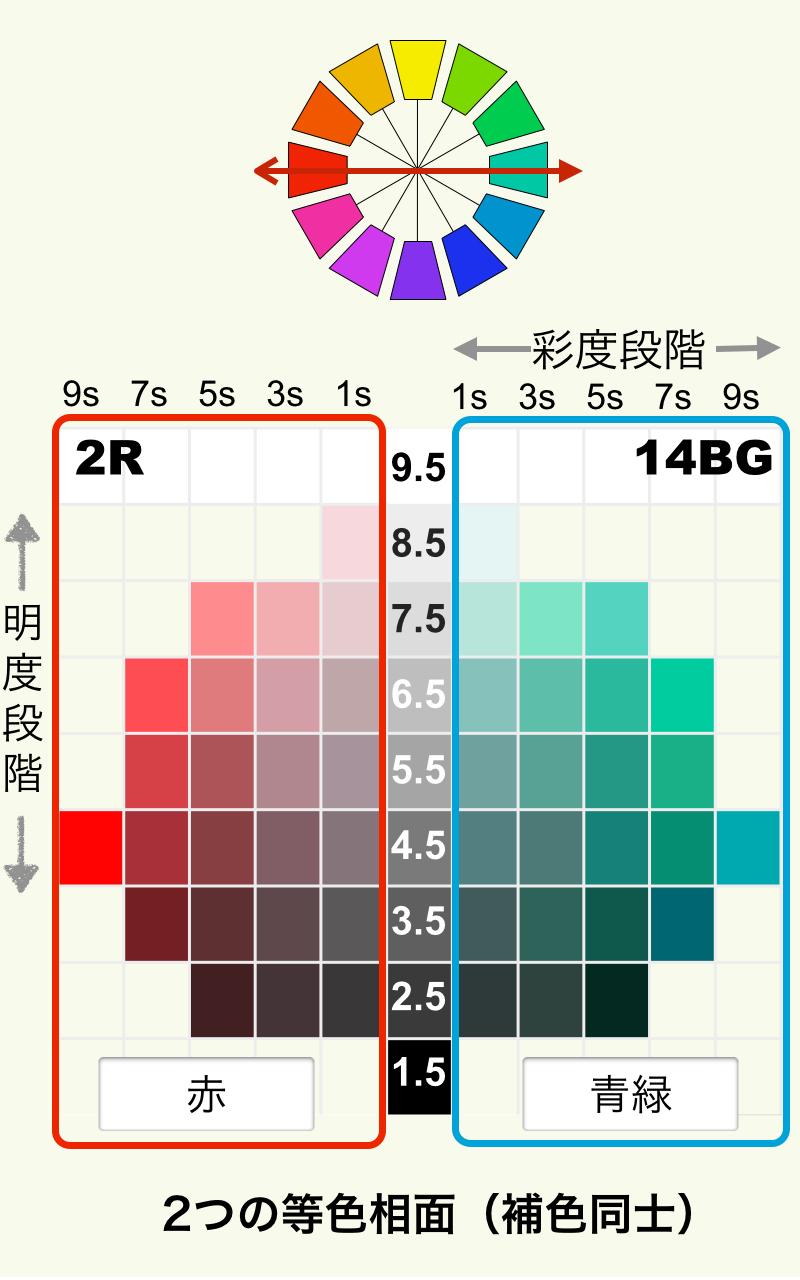 心理補色の等色相面