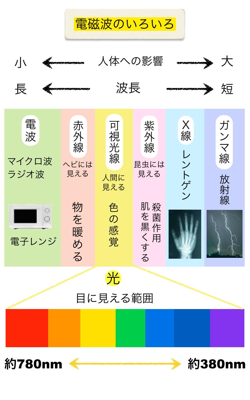 電磁波の色々