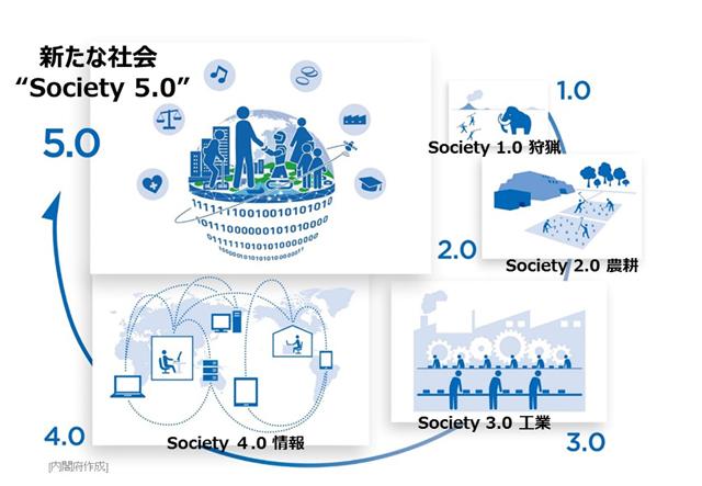 Society5.0とは~未来の社会~