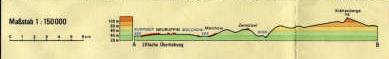 Kanalbau, Höhenunterschied