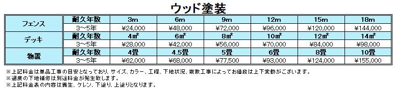札幌ウッド塗装の料金表