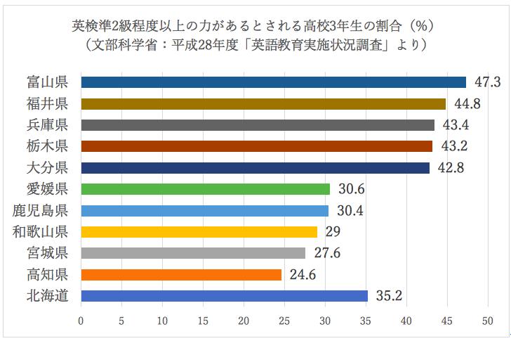 英検準2級程度以上の力があるとされる高校生の割合 一位は富山県、北海道は中間
