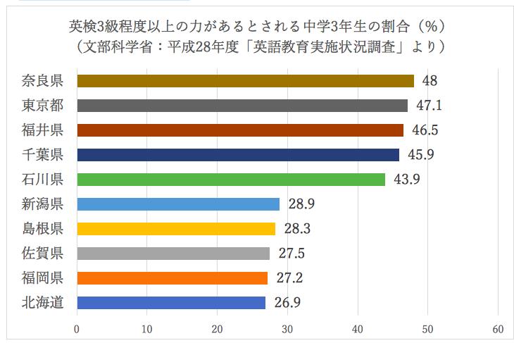 英検3級以上の力があるとされる中学3年生の割合のグラフ 一位は奈良県 北海道は最下位