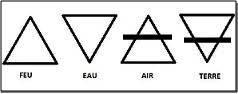 Symboles alchimiques des quatre éléments