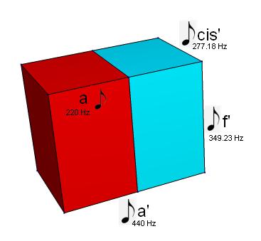 Der 3-dimensionale DIN Quader mit angeschriebenen Noten