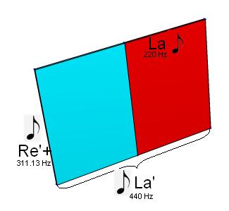 Das 2-dimensionale DIN Blatt mit angeschriebenen Noten (do re mi)