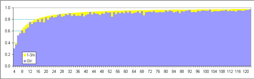 Vergleich der Formel (gelb) mit den rundesten Gleichkanten im Dez 2017