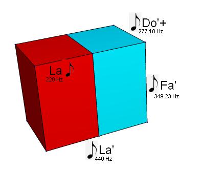 Der 3-dimensionale DIN Quader mit angeschriebenen Noten (do re mi)