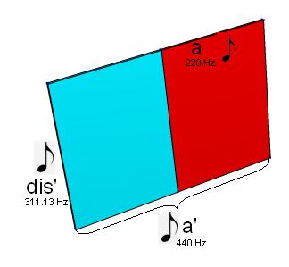 Das 2-dimensionale DIN Blatt mit angeschriebenen Noten