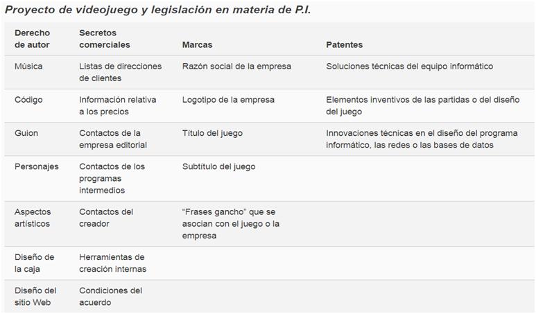 Ilustración 1. Proyecto de Videojuego y legislación en materia de PI. Publicada en Revista OMPI 2014. Disponible en: http://www.wipo.int/wipo_magazine/es/2014/02/article_0002.html