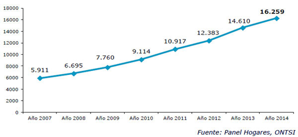 Evolución comercio electrónico B2C en España