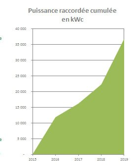 eco solution energie