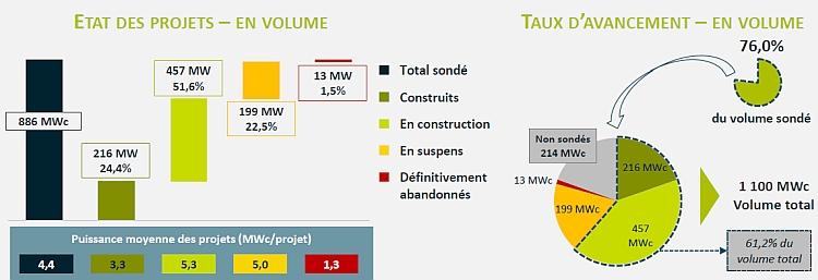 La réalité des taux de déchet réalisation des projets lauréats aux appels d'offres 2015 photovoltaique national