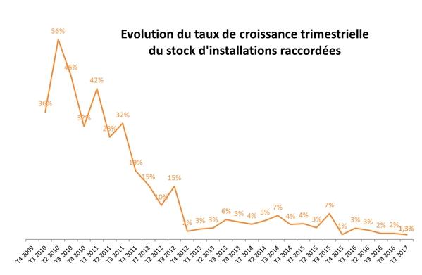 Les raccordements photovoltaïque au plus bas niveau historique au 1er trimestre 2017 en France depuis les années 2010