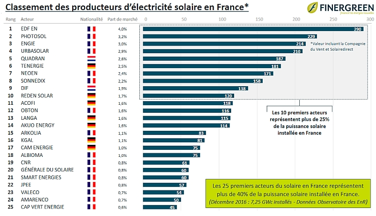 photovoltaique, solaire, finergreen, eco solution energie