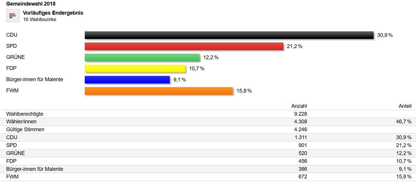 Ergebnis der Kommunalwahl in Malente prozentual