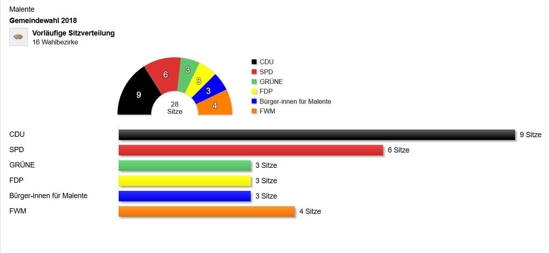 Ergebnis der Kommunalwahl in Malente nach Sitzen