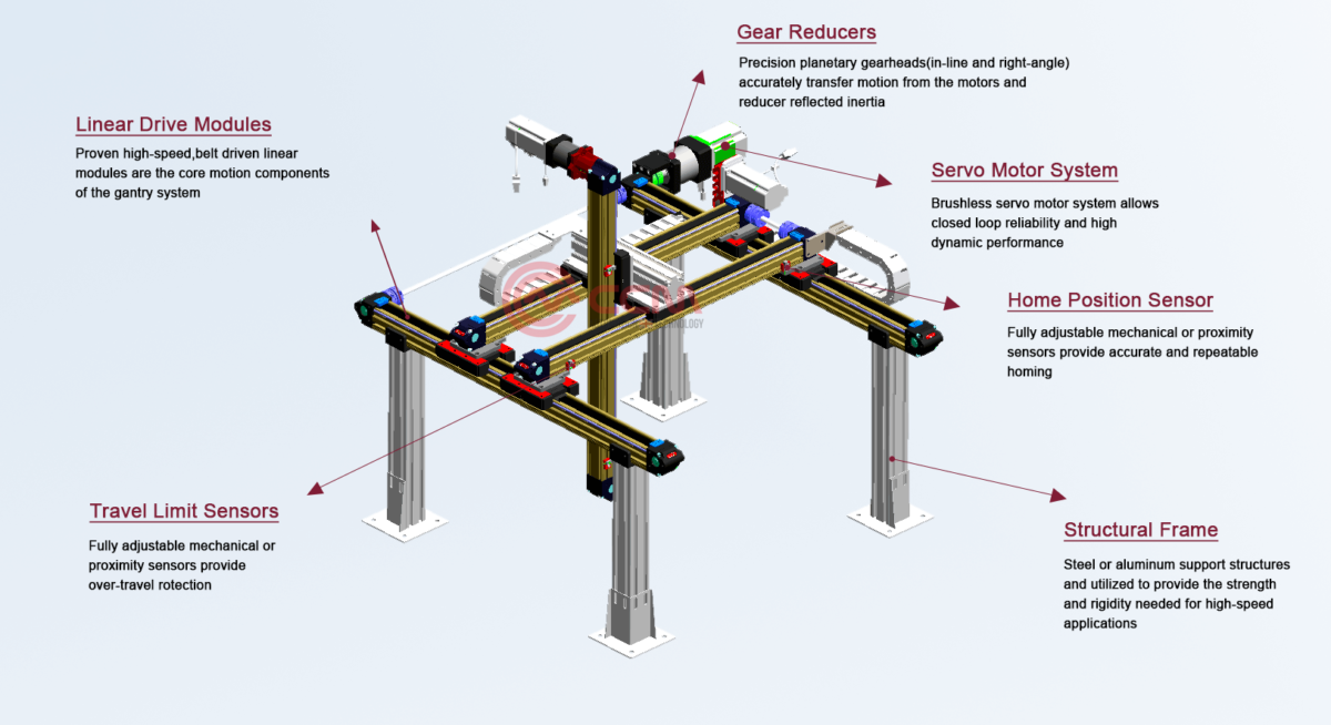 What Is Gantry Robot Linear Motion Systems Linear Rail