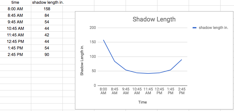 How long will the shadows be in another hour?