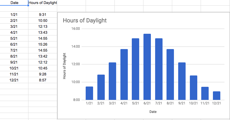 How do the hours of daylight change throughout the year in Reading, VT?
