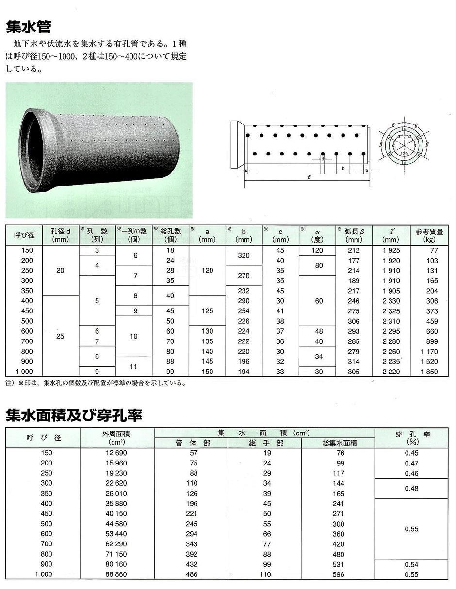 ヒューム 管 価格 工事用資材等単価一覧表 (土木工事)