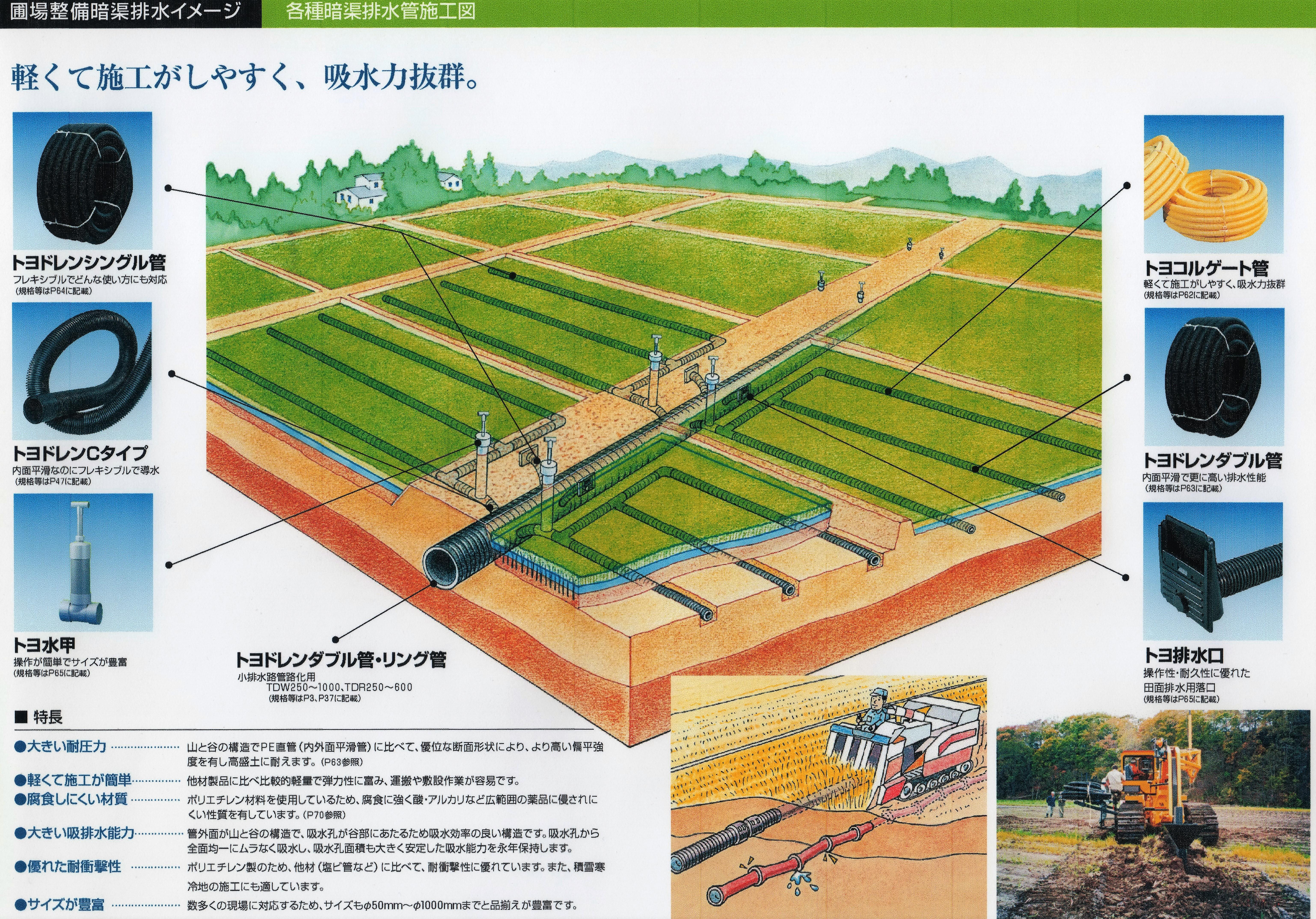 暗渠 暗渠施工 暗渠管 暗渠パイプ 水はけ改善 格安暗渠パイプ 暗渠とは 暗渠写真 暗渠工事 農地改善 暗渠の設計 暗渠について