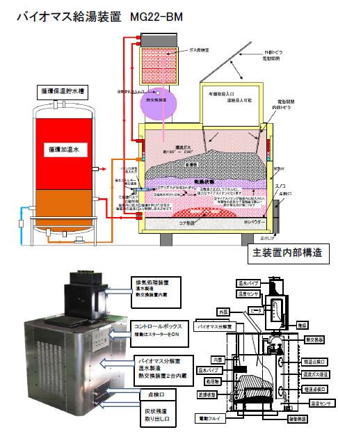 バイオマス給湯装置カタログP2