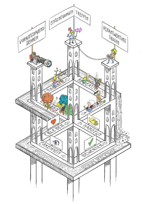 BNE Lern-Escher, erleben - erkennen - bewerten - handeln, kritische Reflexion