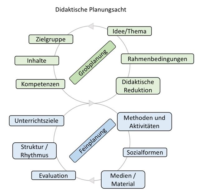 """Grafik """"Didaktische Planungsacht"""": Grobplanung (Idee/Thema, Rahmenbedingungen, didaktische Reduktion, Kompetenzen, Inhalte, Zielgruppe), Feinplanung (Methoden, Sozialformen, Medien, Material, Evaluation, Struktur/rhythmus, Unterrichtsziele)"""