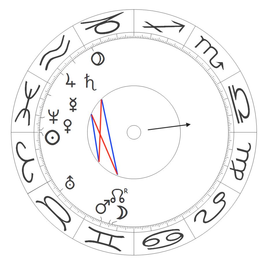 Weltweite Konstellationen am Frühlingsanfang, 20.3.21, 09.37 Uhr UTC