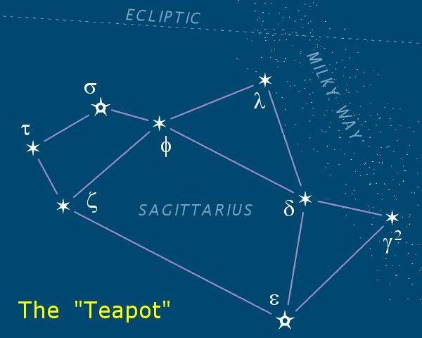 Das Sternbild Schütze sieht eher wie ein Teekännchen aus