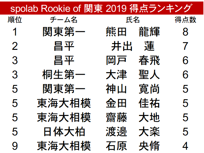 spolab Rookie of 関東 2019 得点ランキング