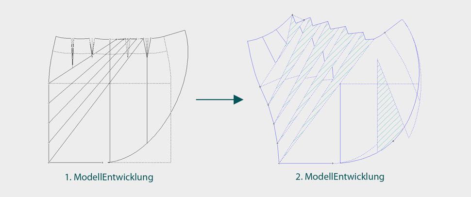ModellEntwicklungen