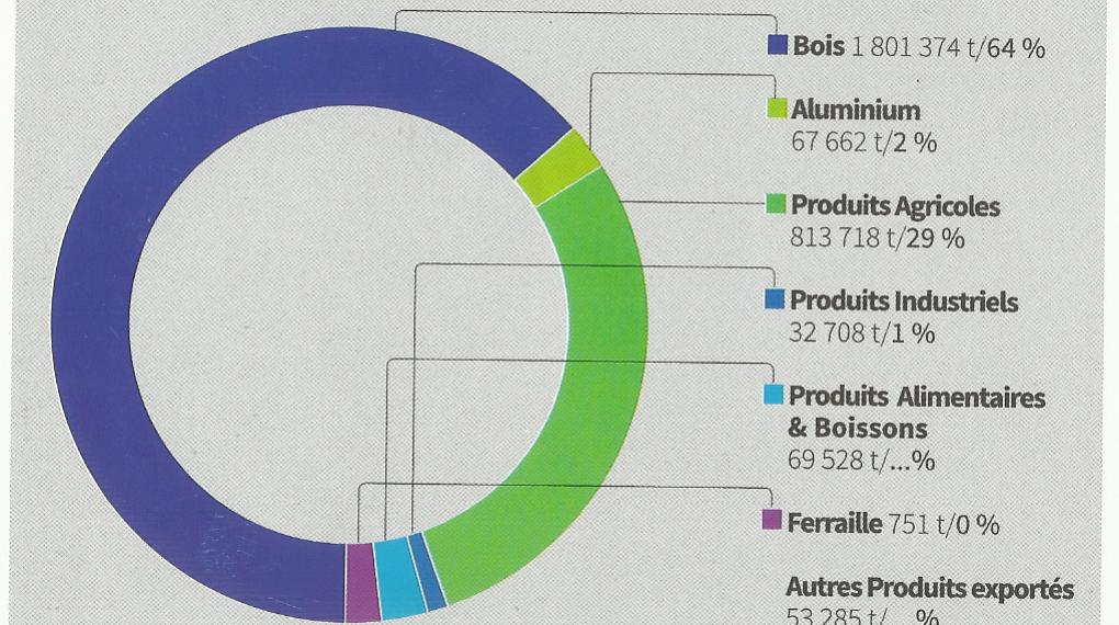 Exportations : le bois toujours largement en tête