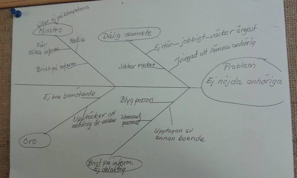 フィッシュボーン(石川ダイアグラム)を使って分析
