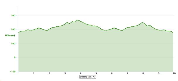 Das Streckenprofil der 10 km