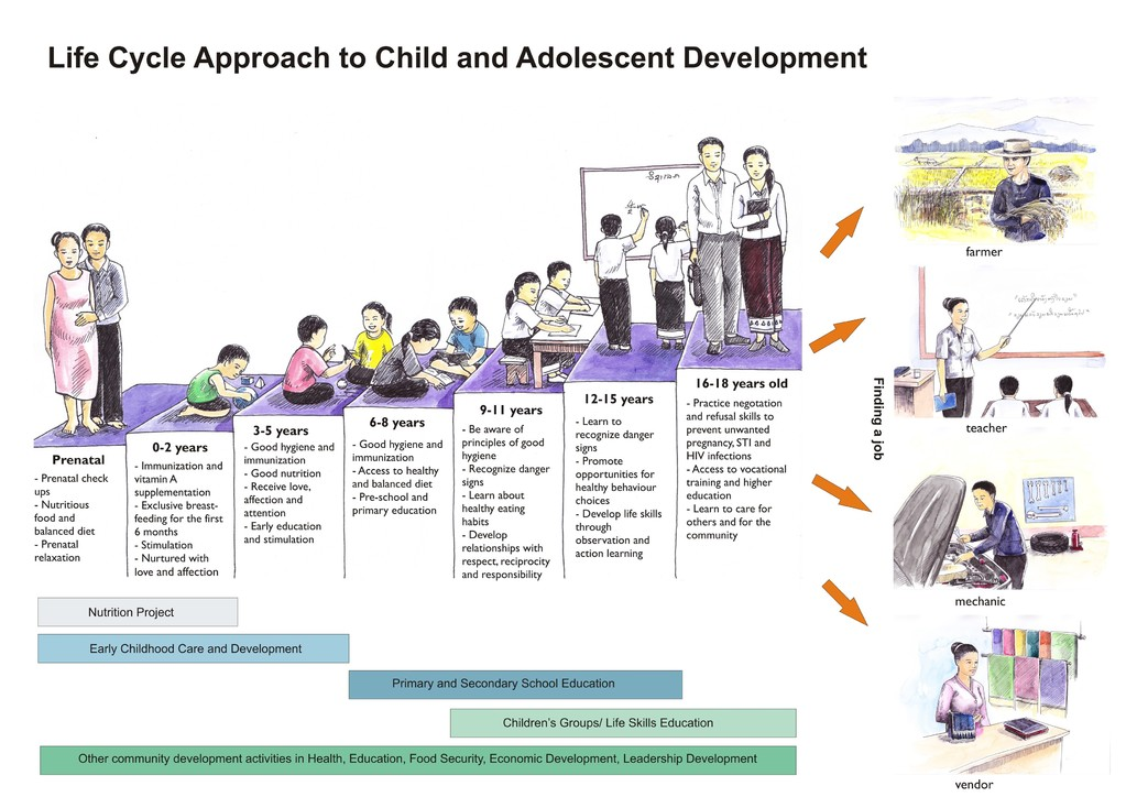 spiritual development in pre adolescent children essay Adolescent moral development angela oswalt morelli , msw image by james stewart ( lic ) morality refers to the way people choose to live their lives according to a set of guidelines or principles that govern their decisions about right versus wrong, and good versus evil.