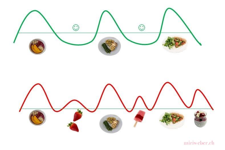 Insulin Spiegel, Ernährungs Blog, gesunde Ernährung, Schweiz, gesund abnehmen, Rezepte, Theorie, Ernährungs Wissen