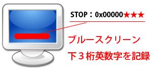 青い画面で、再起動・フリーズ!、PCcanサービスのイメージ図です。