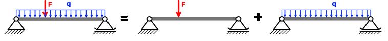 Superposition einer Einzelkraft F und einer Gleichlast q