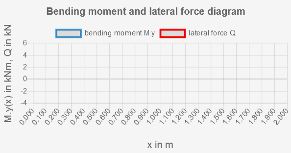 Diagram with Bending Moment and Lateral Force