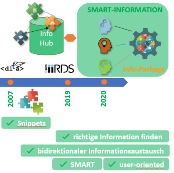 Smart-Information – das erwartet die nächste Generation