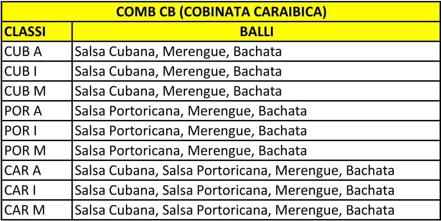 Combinate Caraibiche (Combinata Cubana, Combinata Portoricana, Combinata Caribe)