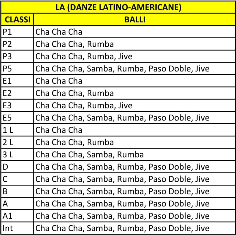 Danze Latino-Americane