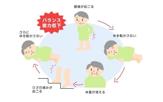 悪循環のサイクル