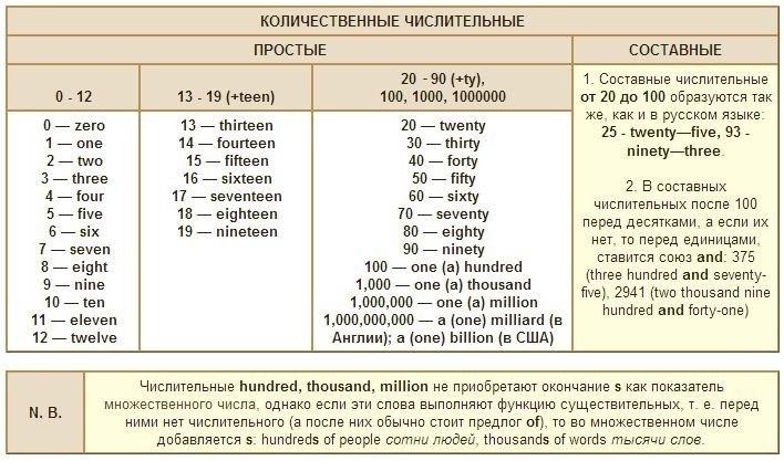 Английский счет - цифры и числа на английском языке